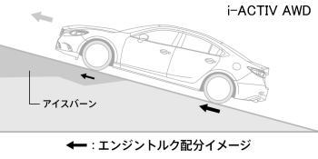 アイアクティブAWDのエンジントルク配分イメージ