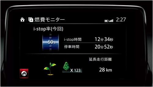 CX-3 XDプロアクティブの実燃費