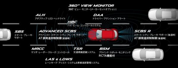 CX-3の装備比較