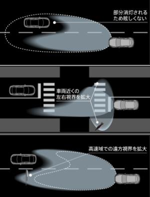 アダプティブLEDヘッドライト(ALH)
