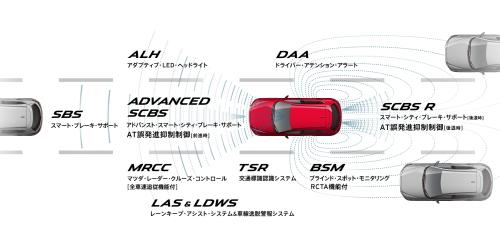 自動ブレーキは、CX-5すべてのグレードに標準装備
