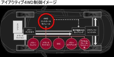 CX-5のアイアクティブ4WD制御イメージ図