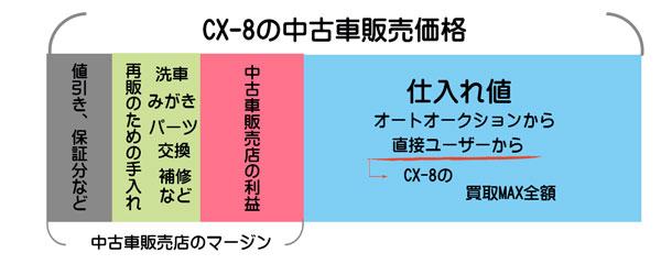 CX-8の中古車販売店のマージン