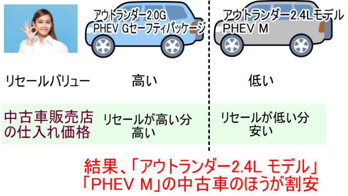 アウトランダー中古車で割安なグレードはアウトランダー2.4LモデルとPHEV Mです。