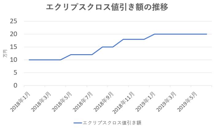 値引きグラフ エクリプスクロス