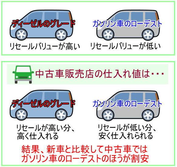 リセールバリューの低いグレードほど中古車では割安です。