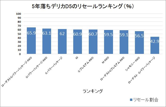 デリカD5・5年グラフ