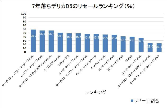 デリカD5・7年グラフ