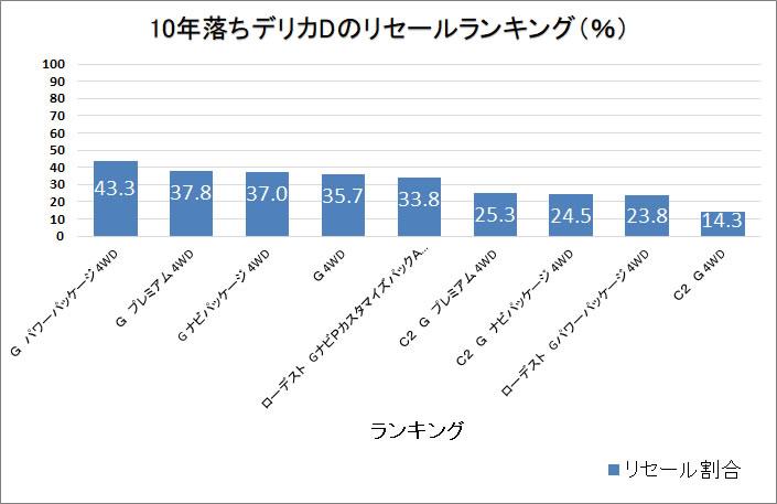 デリカD5・10年グラフ