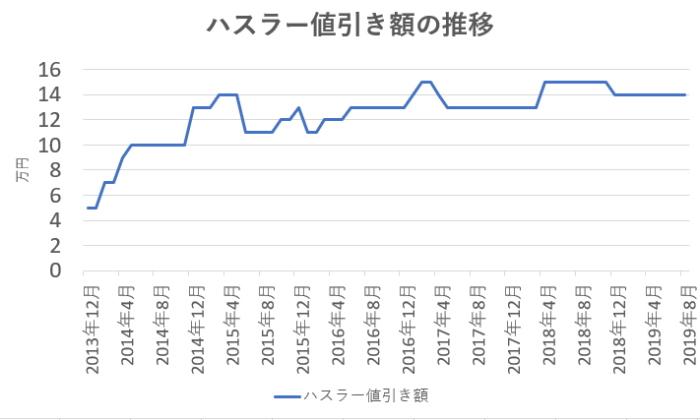 ハスラーの値引き相場の推移