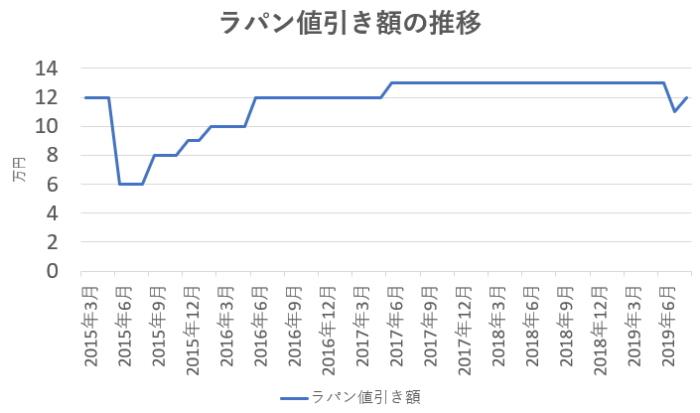 ラパンの値引き相場の推移