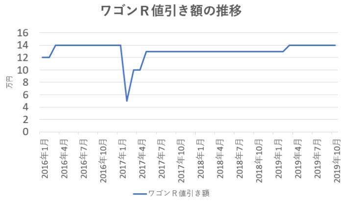 ワゴンR値引き額の推移