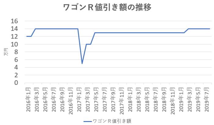 ワゴンRの値引き相場の推移