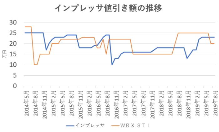 インプレッサの値引き相場の推移