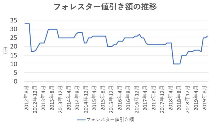 フォレスター値引き額の推移