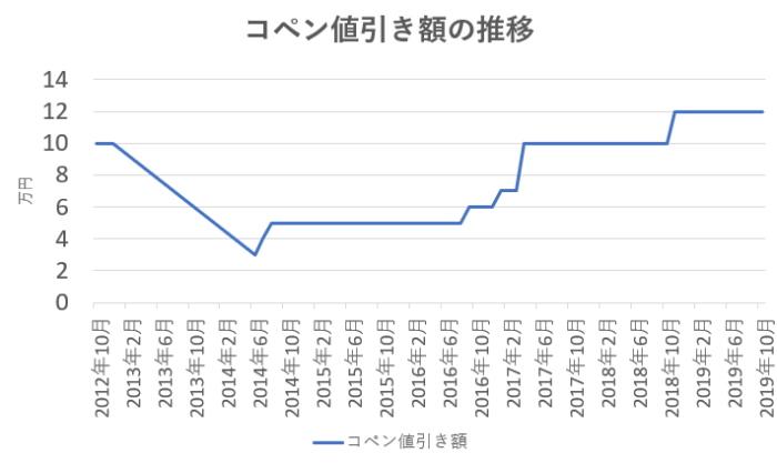 コペン値引き額の推移