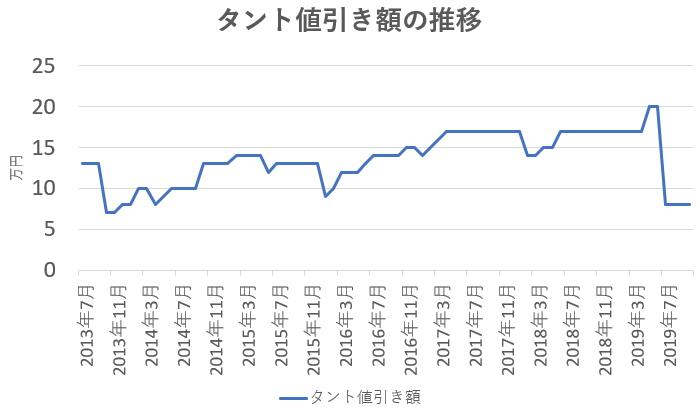 タント値引き額の推移