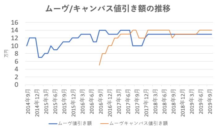 ムーヴ/キャンバス値引き額の推移