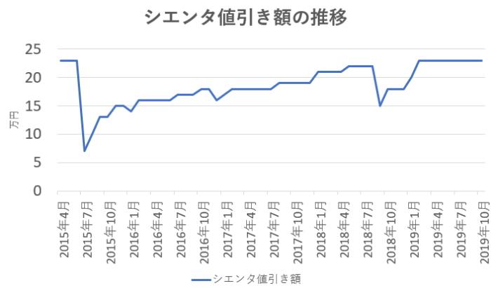 シエンタ値引き額の推移