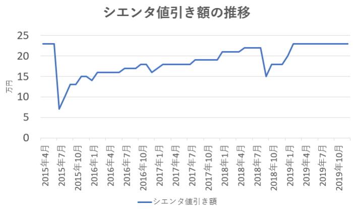 シエンタ値引き額の推移のグラフ