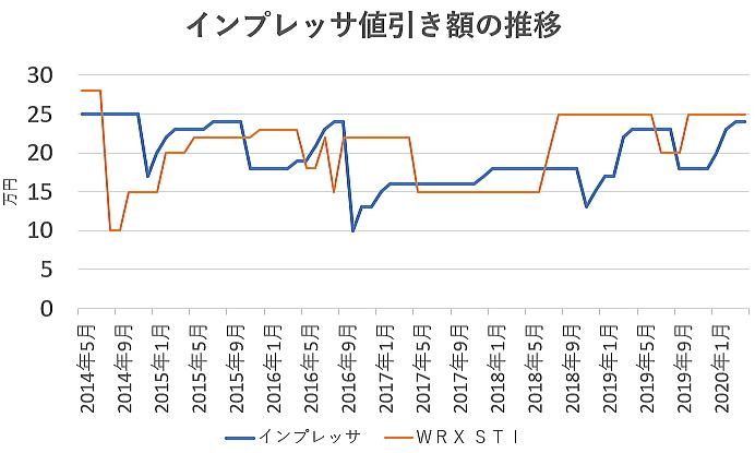 インプレッサの値引き額の推移グラフ