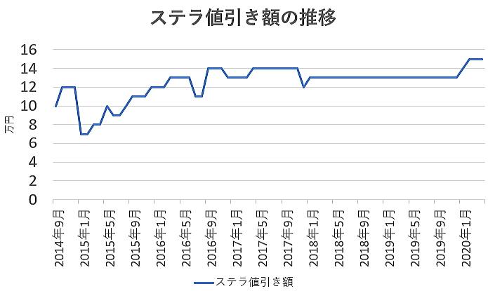 ステラの値引き額の推移グラフ