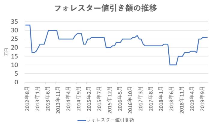 フォレスターの値引き額の推移グラフ
