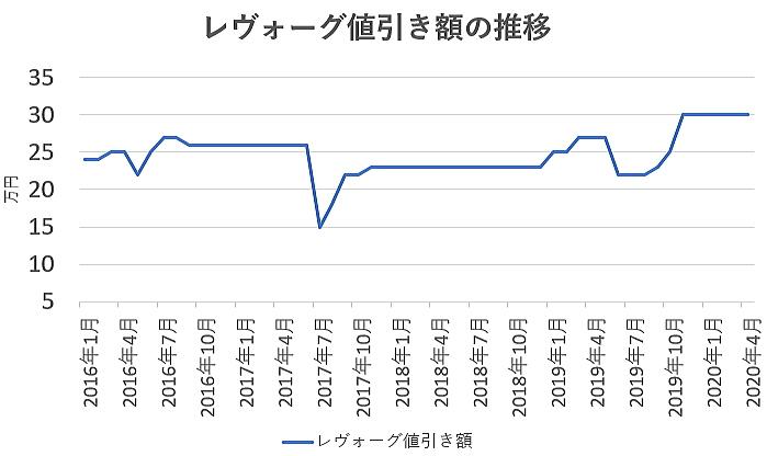 レヴォーグの値引き額の推移グラフ