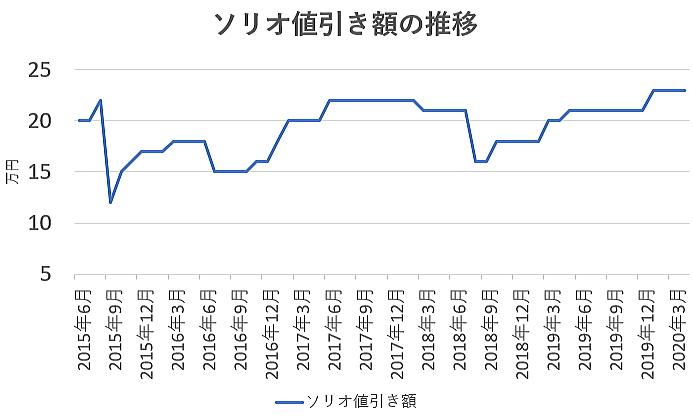 ソリオの値引き額の推移グラフ