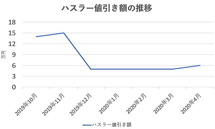 ハスラーの値引き額の推移グラフ