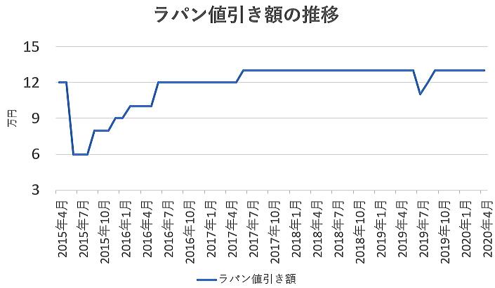 ラパンの値引き額の推移グラフ