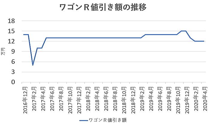 ワゴンRの値引き額の推移グラフ