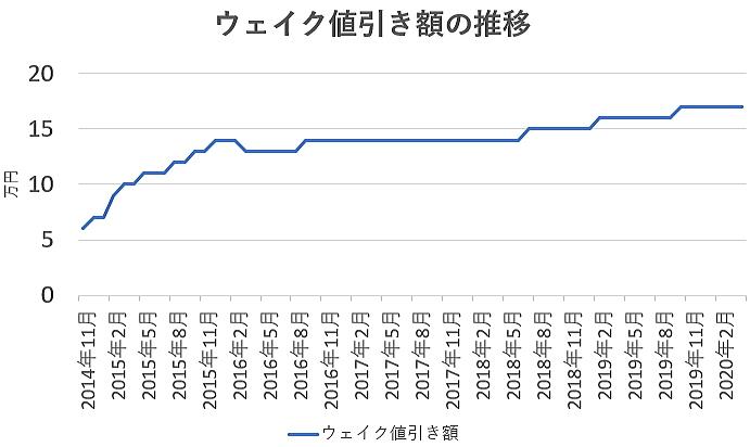 ウェイクの値引き額の推移グラフ