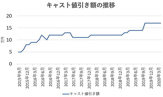 キャストの値引き額の推移グラフ