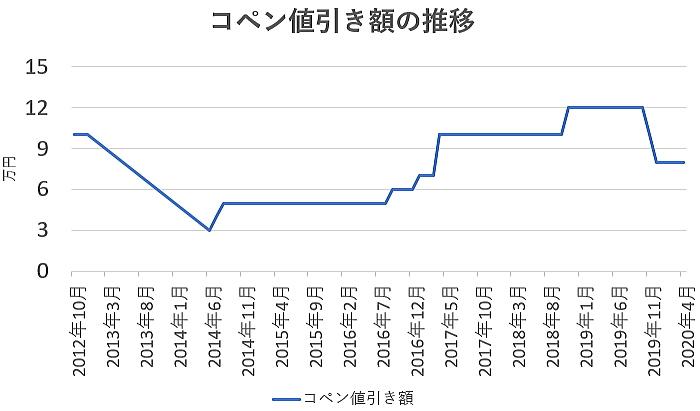 コペンの値引き額の推移グラフ