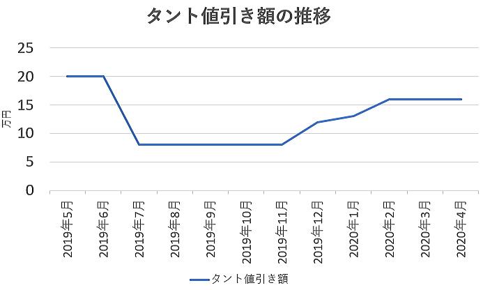 タントの値引き額の推移グラフ
