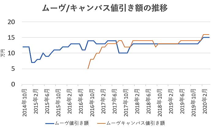ムーヴの値引き額の推移グラフ