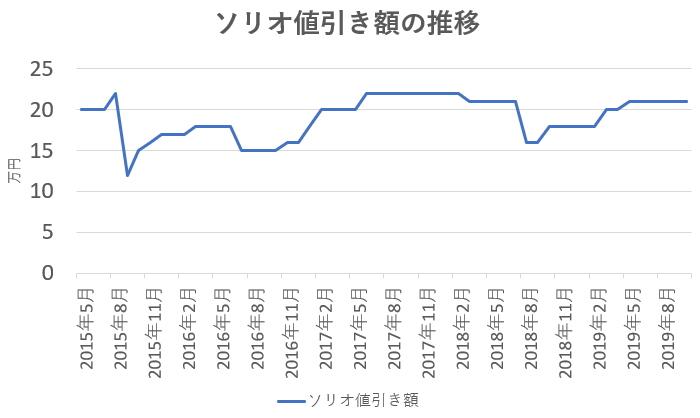 ソリオ値引き額の推移