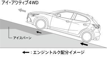 アイアクティブ4WDのトルク配分イメージ