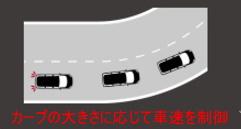 カーブ情報から車速をコントロール