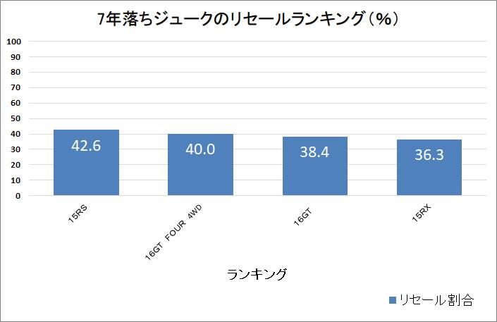 ジューク7年グラフ
