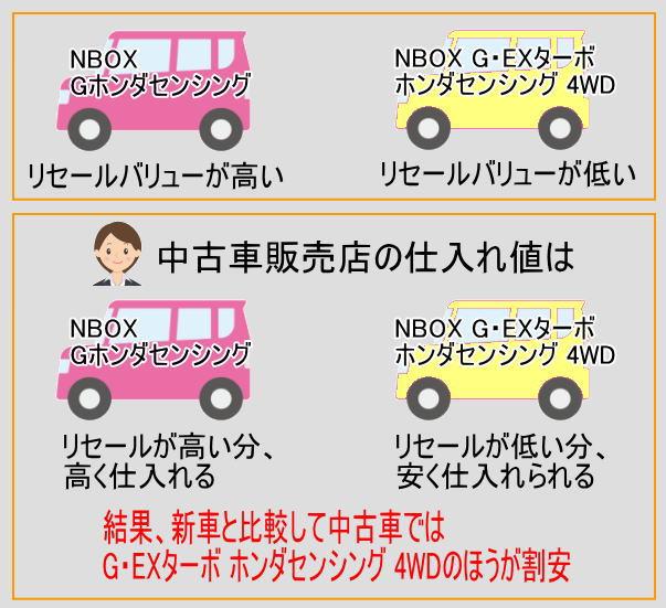 中古NBOXでは低リセールほど割安に買うことができる。