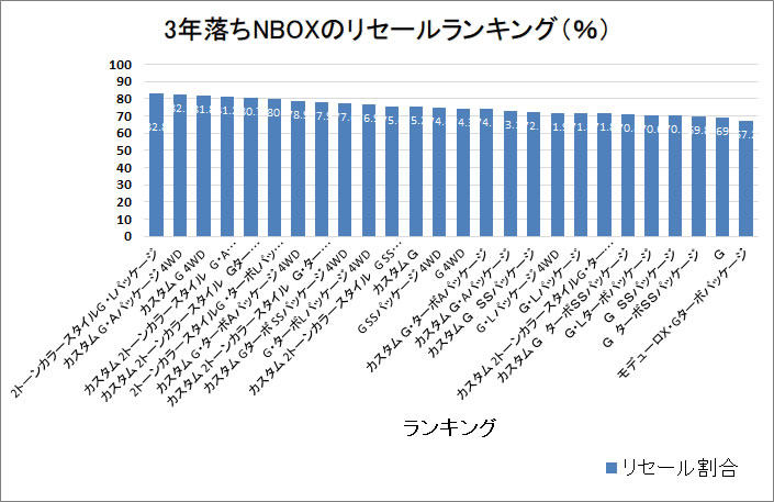 NBOX3年グラフ