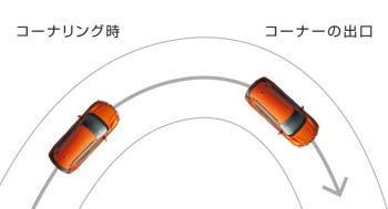 エクストレイル4WDのインテリジェントトレースコントロール&インテリジェントブレーキコントロール