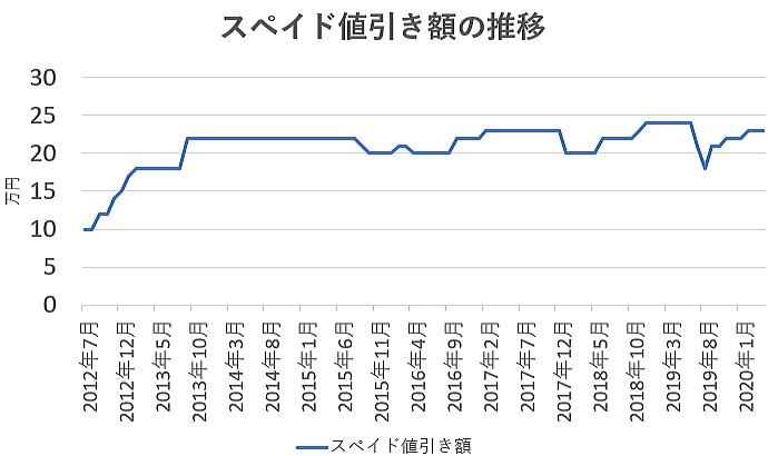 スペイドの値引き額の推移グラフ