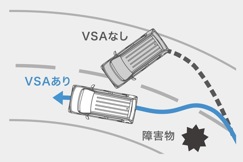 N-WGN 4WDの制御