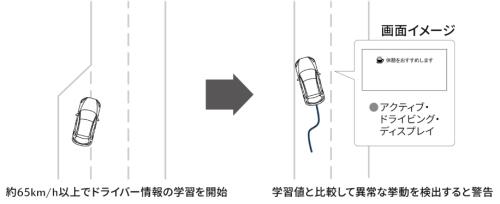 ドライバーアテンションアラート(DAA)