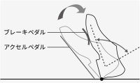 オルガン式アクセルペダル