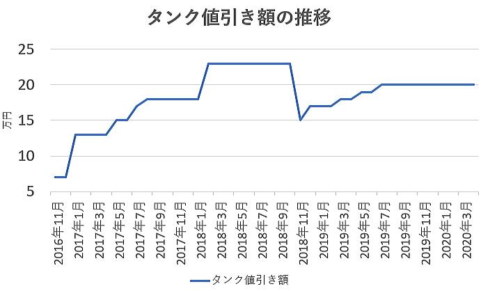 タンクの値引き額の推移グラフ