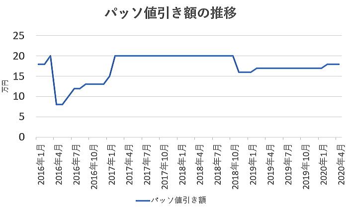 パッソの値引き額の推移グラフ